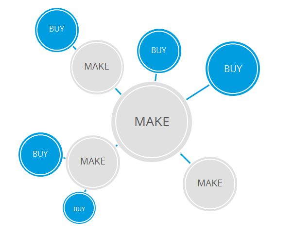 Softwarekomponenten bei Make + Buy
