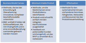 Business Model Canvas, Minimum Viable Product und Effectuation